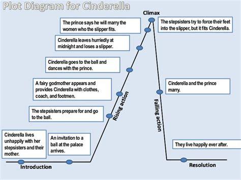 plot diagram for cinderella by bdelgado via slideshare