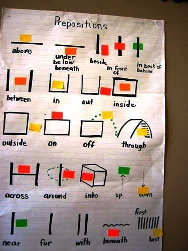 awesome dynamic anchor chart  center activity