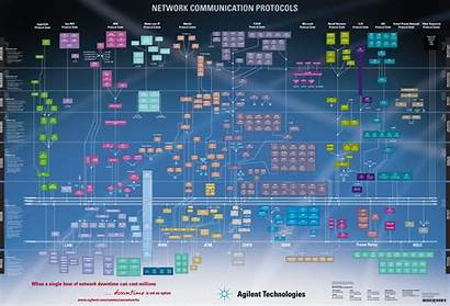 Osi Protocols Diagram Network Models Hipwallpaper