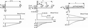 Shear Force And Bending Moment Diagrams  This Site
