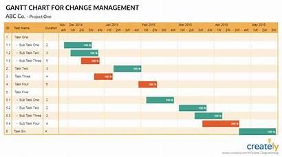 Change Management Gantt Chart Tools Managing Template