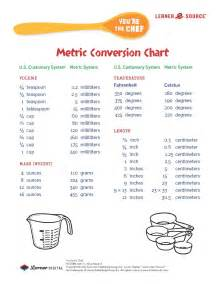 Metric Cooking Conversion Chart