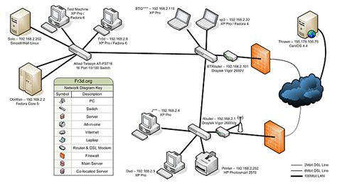 tools  draw  network diagram smart buyer