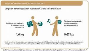 ökologischer Rucksack Berechnen : kologischer rucksack ~ Themetempest.com Abrechnung