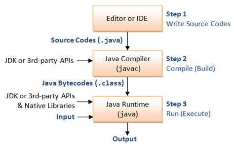 java decorator pattern explained java basics java programming tutorial