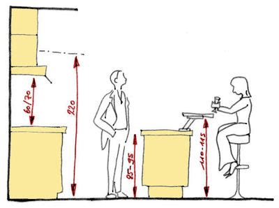 taille plan de travail cuisine aménagement d 39 une cuisine les 5 règles à connaître