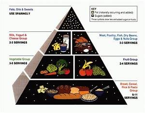 How To Use The Food Group Pyramid For Better Eating