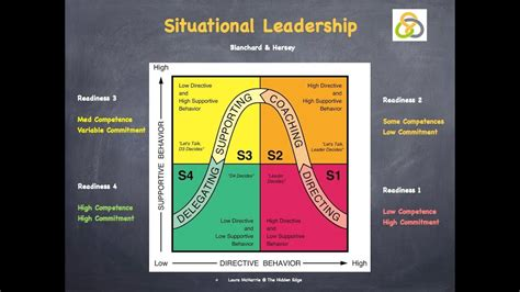 blanchard herseys situational leadership youtube