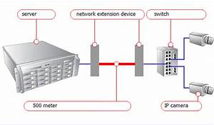 How Long Is The Transmission Distance Of Ip Camera