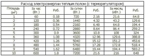 Таблица примерного потребления электроэнергии бытовыми приборами