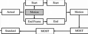Flow Chart From Motion Data To Efficiency Evaluation