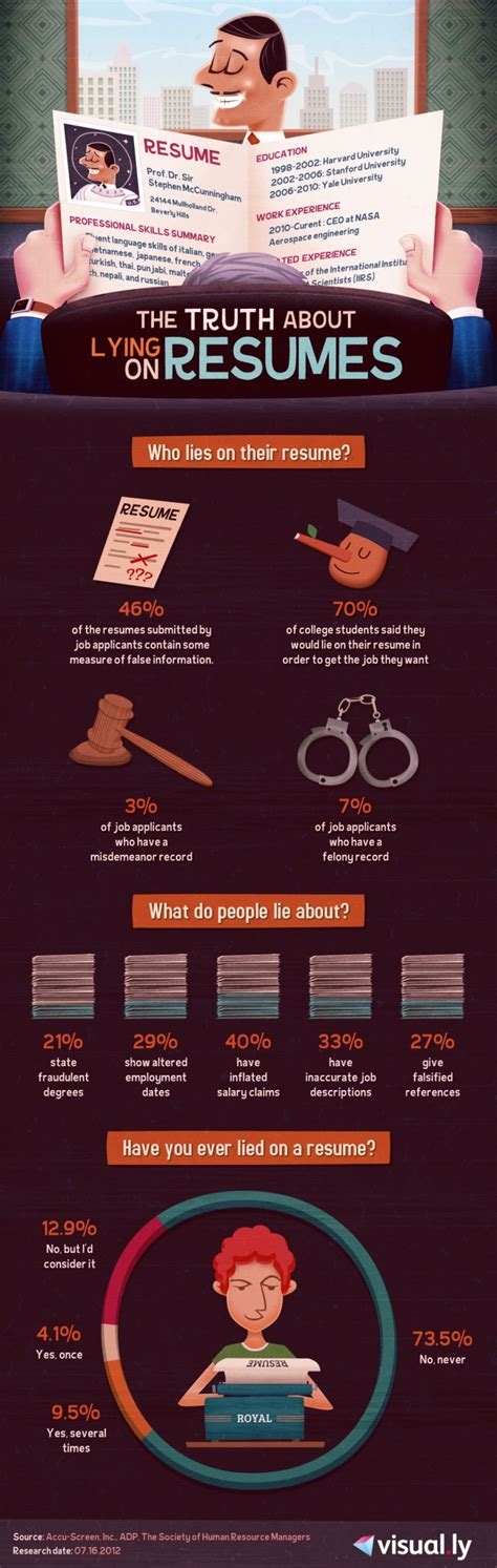 who lie on their resumes infographic