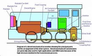 How A Locomotive Works
