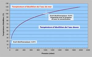 Pression De L Eau : le dessalement d eau de mer et des eaux saum tres ~ Dailycaller-alerts.com Idées de Décoration