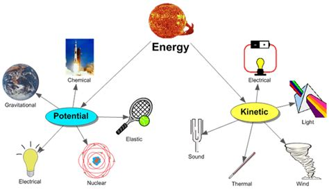 What Is The Difference Between Different Forms Of Energy