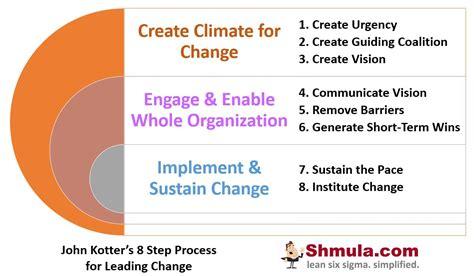 john kotters  step process  leading change