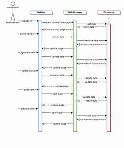 Sequence Diagram  U2013 Administrator  Admin  U2013 Be Seated