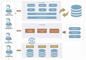 7 Practical Enterprise Architecture Examples