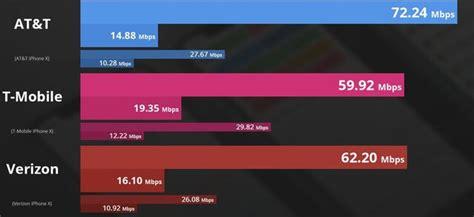 iphone xs oraz xs max dostały nowe szybsze modemy lte klasy 1 gbit s speedtest pl wiadomości