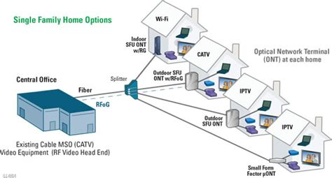Passive Optical Networks (PON)