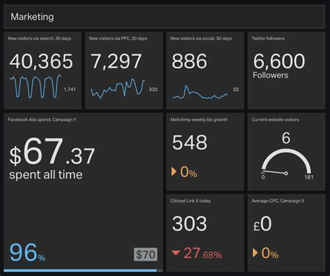 good tips  dashboard design ironrock software
