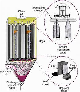 Typical Design Of A Mechanical Shaker Dust Collector