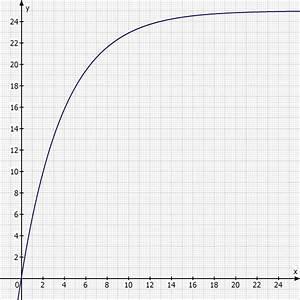 Wachstumsfaktor Berechnen : exponentialfunktion durchschnittlicher wachstumsfaktor berechnen mathelounge ~ Themetempest.com Abrechnung