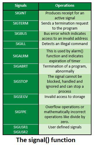 signal handling geeksforgeeks