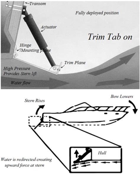 Figure The Effect Trim Tab Boat Motion