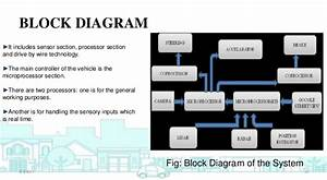 Google Driverless Car Block Diagram
