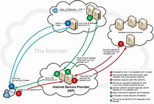 How Does A Dns Server Work