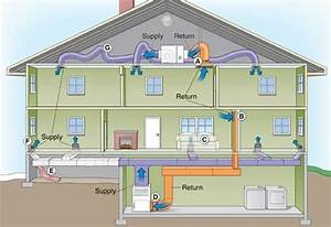 Heating  Ventilation  And Air Conditioning System  Hvac