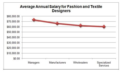 fashion designer salary fashion designer salary mojomade