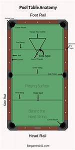 Pool Table Anatomy  An Overview Of Pool Table Parts And