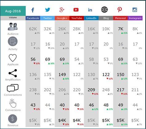 social media report template social media report template excel planner template free