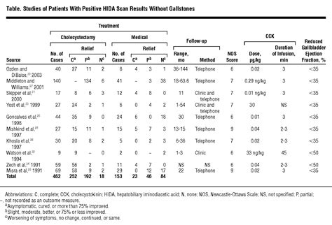 Meta-analysis of Cholecystectomy in Symptomatic Patients