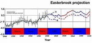 Evidence For Predicting Global Cooling For The Next Three ...