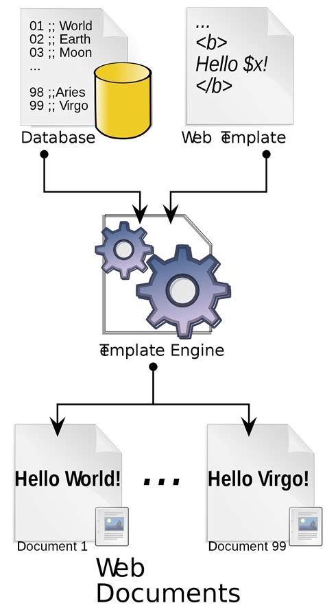 wiki template web template system