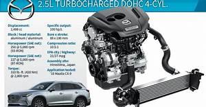 2017 Wards 10 Best Engines Winner  Mazda Cx