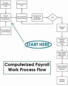 How Does Payroll Process Work  With Flowchart