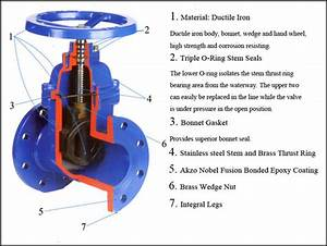 Ductile Iron Din3352 Non Rising Stem Wedge Gate Valve