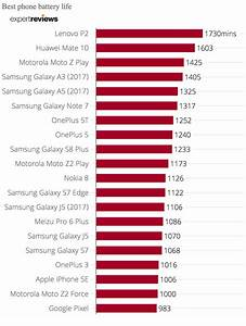 Smartphone Batterie Amovible 2017 : best phone battery life 2017 the best smartphones put to ~ Dailycaller-alerts.com Idées de Décoration