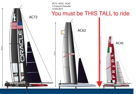Ac62 Boat by America S Cup Sailing Anarchy