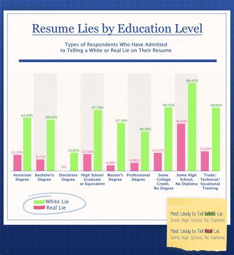 Lies On Resumes by Resume Lies Hloom