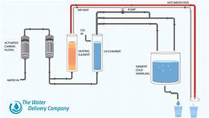 How Does A Hot And Cold Water Dispenser Work