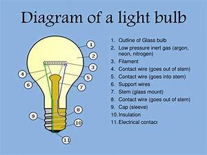 Ppt - The Light Bulb Powerpoint Presentation