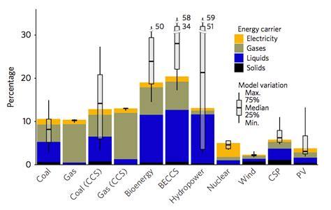 Реферат солнечные и ветряные электростанции