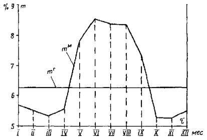 Об утверждении порядка определения нормативов технологических потерь при передаче тепловой энергии теплоносителя.