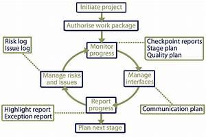Wiring Diagram Database  The Network Diagram Describes
