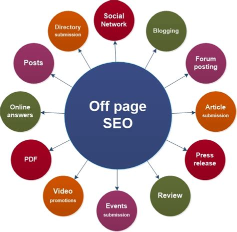 Off Page Seo Practice Killer Strategies Make Money